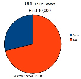 Pie chart comparing the usage of URLs that use www.