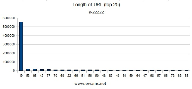 Graph showing the top 25 URL lengths.