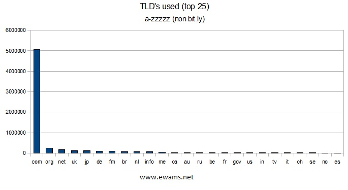Graph showing the top 25 TLDs.